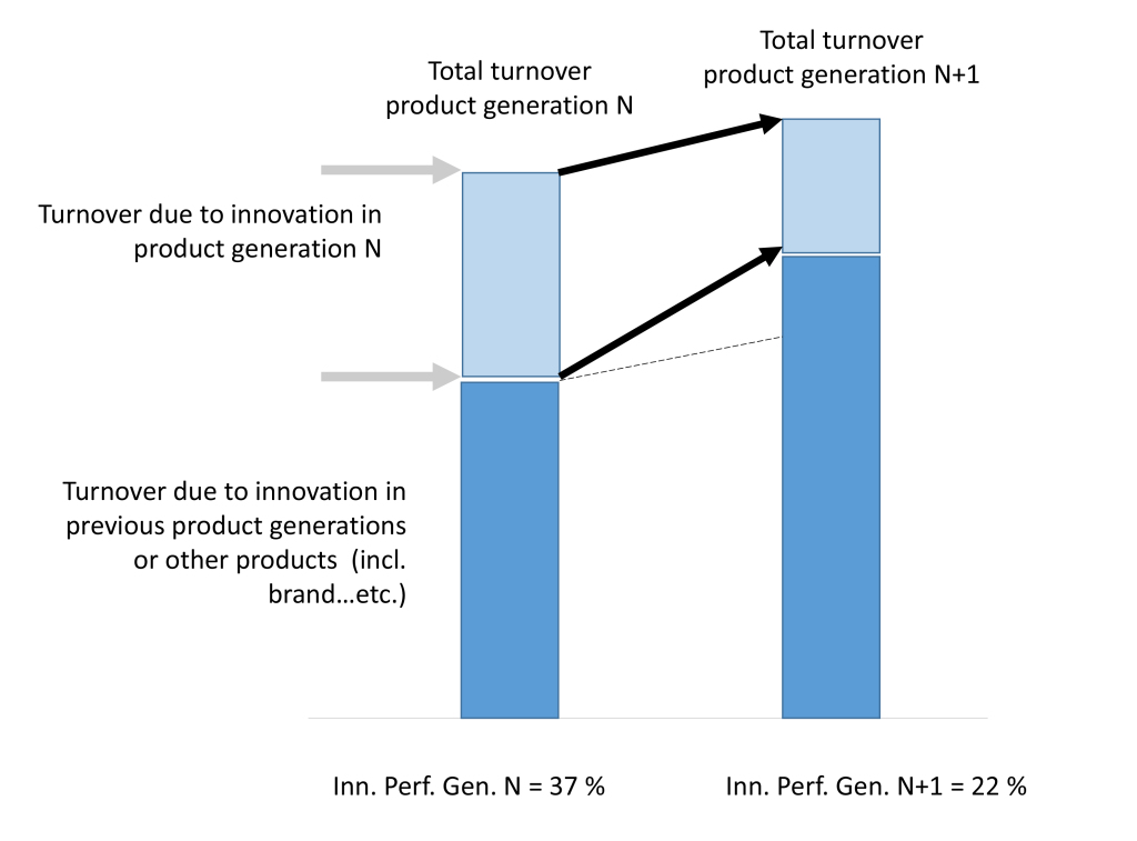 Figure 3. Innovation Performance amongst Product Generations