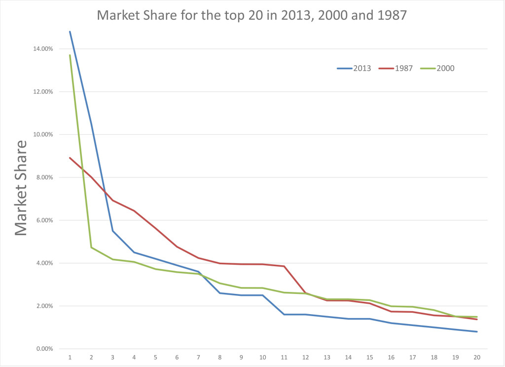 Chart 4a. Market Share of the top 3 in 1987, 2000 and 2013