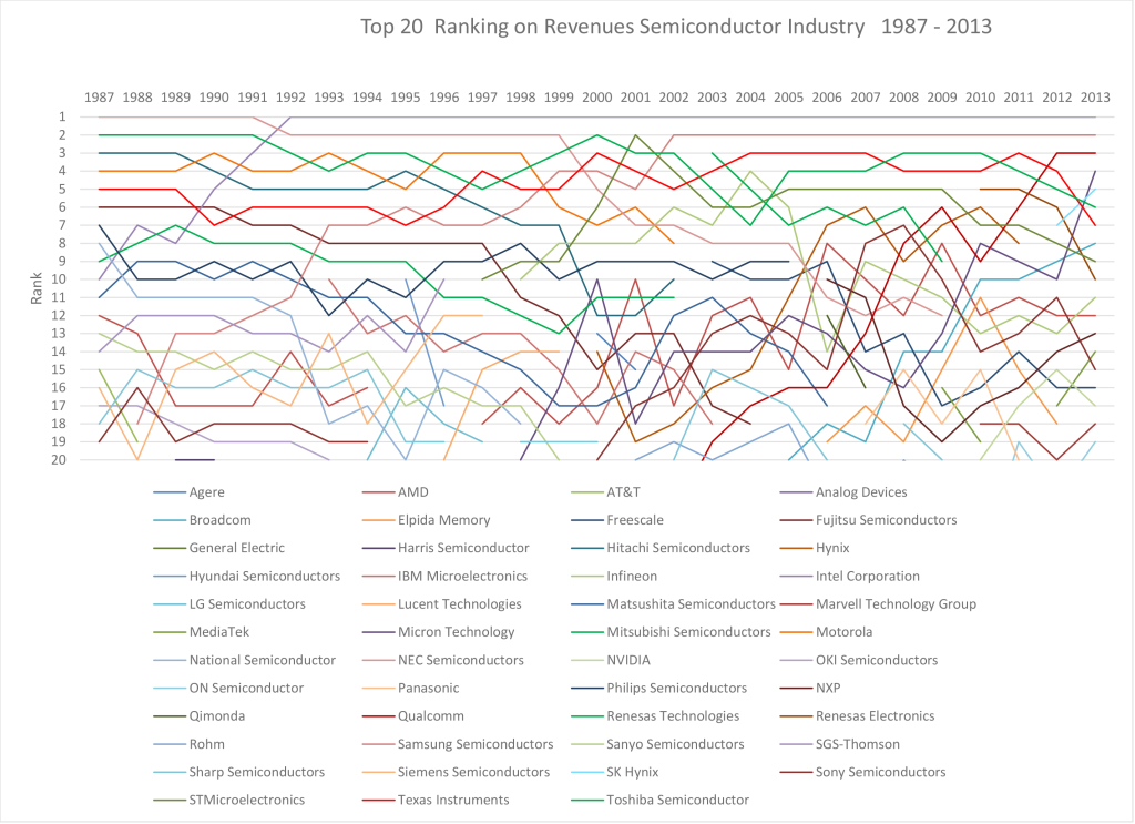 Chart 2. Similar as Chart 1, only now the ranking is visualized and not the size of the revenues