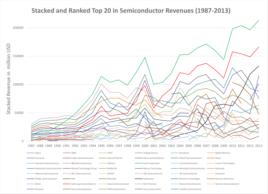 The top 20 revenues in the semiconductor per company in the period 1987-2013 stacked from small to large for each year. Source of the data: IHS iSuppli, Dataquest